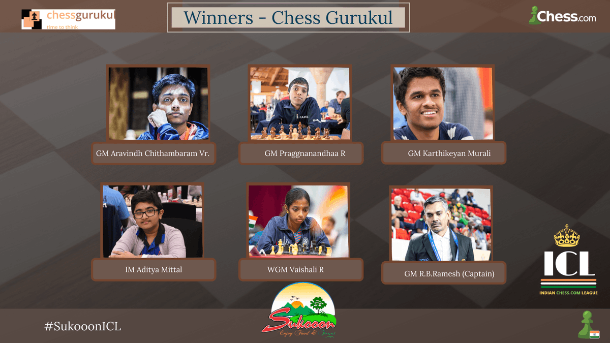 Chess Gurukul won the Sukoon Indian Chess League