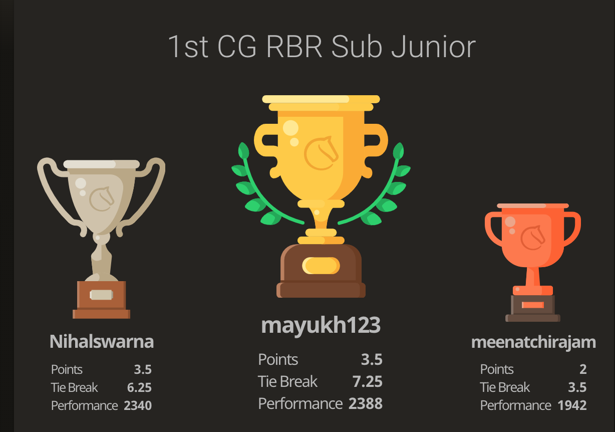 Mayukh won the 1st CG RBR SubJunior Tournament