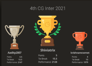 Shiviatrix won the 4th CG Inter for Indian students