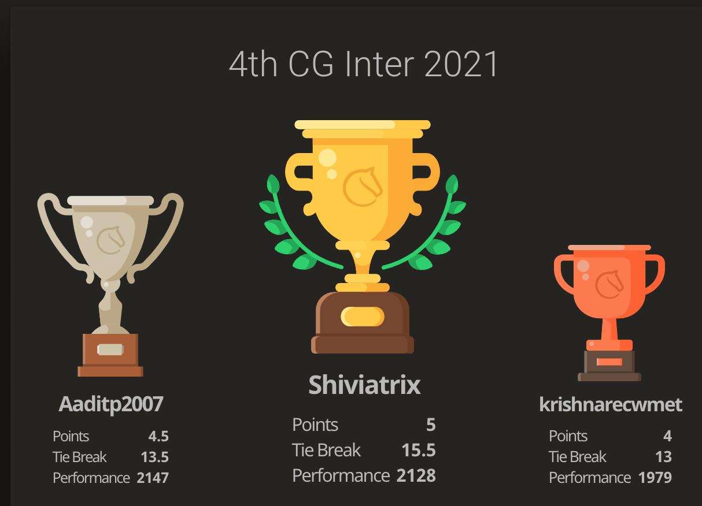 Shiviatrix won the 4th CG Inter for Indian students