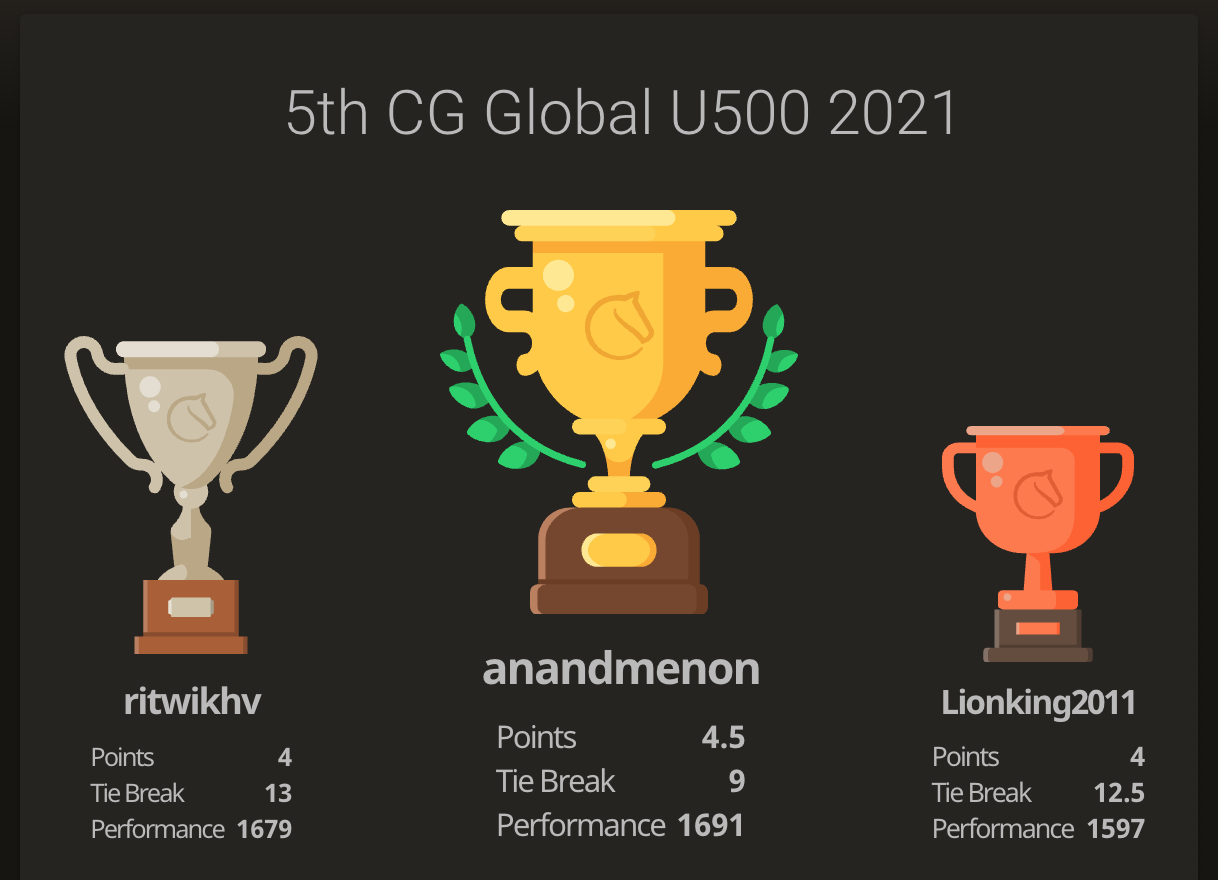 Anand wins the 5th CG Global U500 tournament for US students