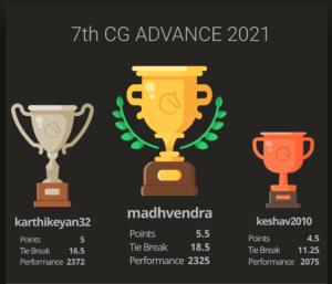 Madhvendra won the 7th Chess Gurukul Advanced for Indian Students