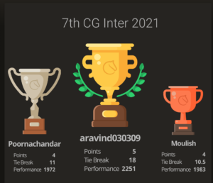 Aravind Clinched the 7th Chess Gurukul Inter for Indian Students