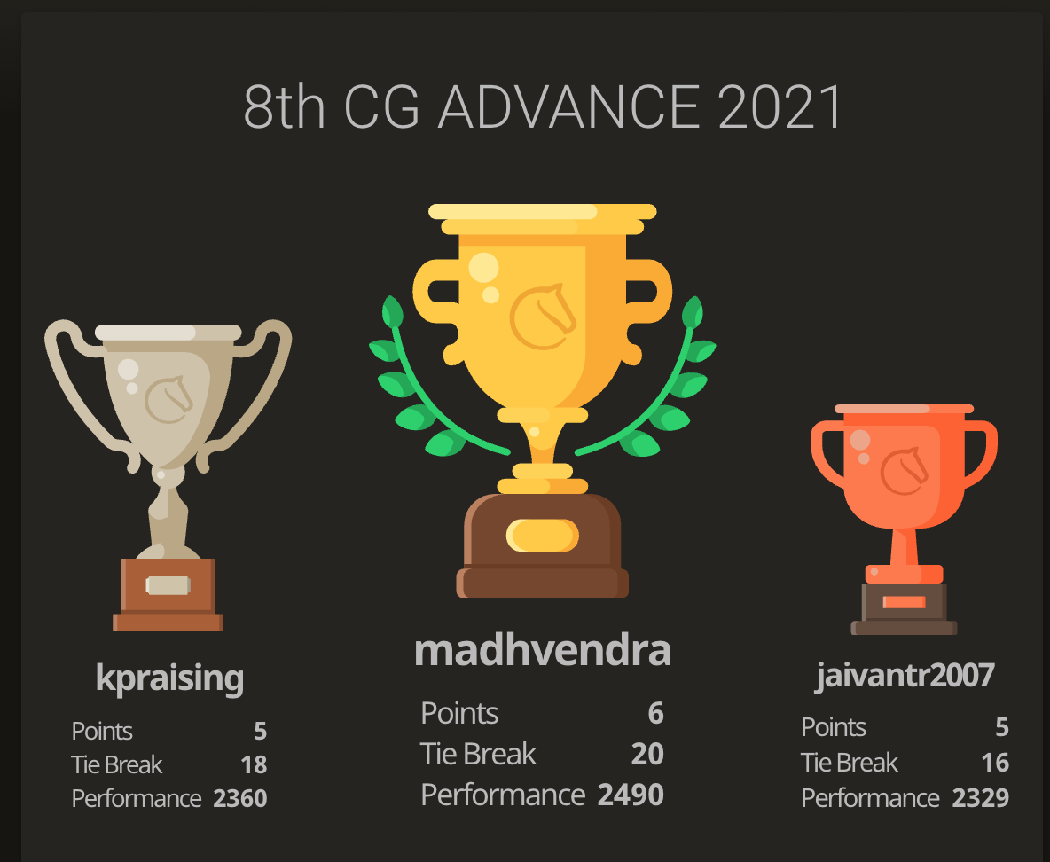 Madhvendra won the 8th Chess Gurukul Advanced for Indian Students