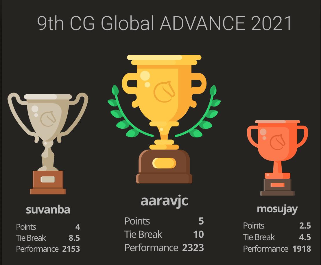 Aarav won the 9th Chess Gurukul Global Advanced for US Students