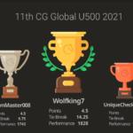 Neilesh wins the 11th Chess Gurukul Global U500 for US Students