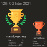 Mann Clinched the 12th Chess Gurukul Inter for Indian Students