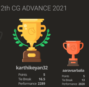 Karthikeyan won the 12th Chess Gurukul Advanced for Indian Students